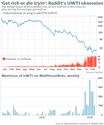 Uwti Stock Quote Delectable There's A Loud Corner Of Reddit Where Millennials Look To Get Rich
