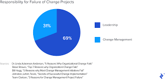 Change Management A Guide To The Change Management Process