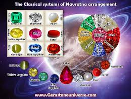 Golden Navratna Result Chart Navaratna Gemstones In Different Languages Navratna