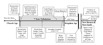 Timeline Of The Book Of Daniel Church History Timeline