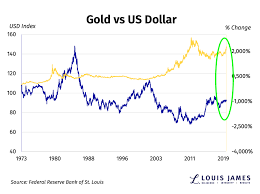 Gold Vs Usd Chart The Us Dollar Vs Gold Has Something Changed