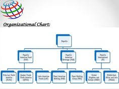 Pepsico Organizational Chart 2017 8 Best Pepsico Organization Structure Images Lays Flavors
