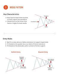 Forex Charts Pdf Forex Chart Patterns Pdf Usdchfchart Com