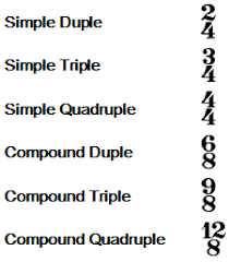 The meter signature or time signature is an indicator of the meter of a musical work, usually presented in the form of a fraction, the denominator of which indicates the unit of measurement and the numerator of which indicates the number of units that make up a measure. 1 3 Time Signature Study In Music Theory