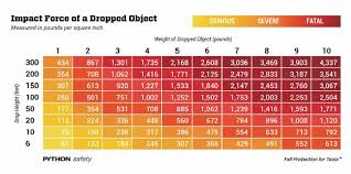 Dropped Object Chart National Safety Month Tool Drop Prevention Tanner