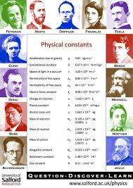 physical constants physics outreach poster university of salford