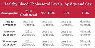 Cholesterol Level Chart Or Table Can Your Total And Ldl Cholesterol Levels Be Too Low