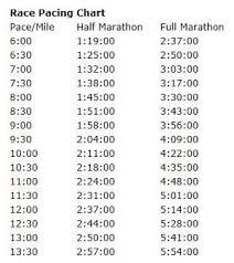 Want To Hit My 3 40 Full Marathon Goal In October Run