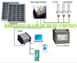 home solar system design. design · whole unit long warranty off grid home solar system 5kw o