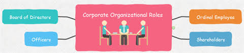 Corporate Organizational Chart With Board Of Directors Corporate Organizational Chart With Board Of Directors