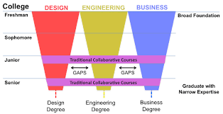 college degrees are outdated for today s uncertain work interdisciplinary and collaborative courses are offered as electives but don t really close the gaps between design engineering and business
