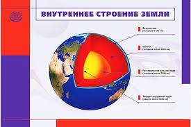 Внутреннее строение Земли Земли изнутри