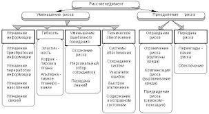 Факторы влияющие на процесс принятия управленческих решений e  Факторы влияющие на процесс принятия управленческих решений e educ ru