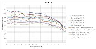 Ballistics Chart 45 Long Colt 45 Barrel Point Of Diminishing Returns