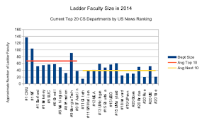 Faculty Size And Growth In The Top 20 Computer Science
