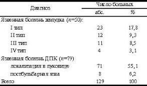 Хирургическое лечение язвенной болезни желудка и  Язвенная болезнь желудка имела место у 50 38 8% язвенная болезнь ДПК у 79 61 2% больных см таблицу