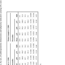 Measurement Of The Sagittal Abdominal Diameter Sad In A