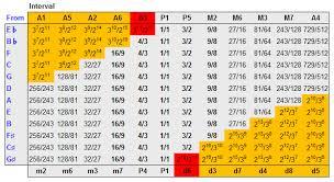 Pythagorean Tuning Wikipedia