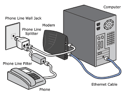 how to setup your router broadband in spain the physical setup of a adsl connection is pretty simple 3 cords will connect to the dsl modem