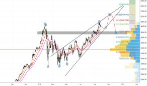 Dow Jones Quote Magnificent Dow Jones Index Chart DJI Quote TradingView