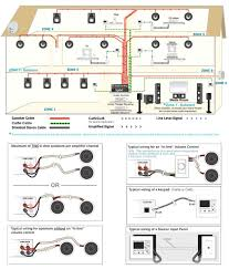 wiring whole house audio free vehicle wiring diagrams \u2022 sound system wiring diagram whole house audio system wiring diagram britishpanto amazing chromatex rh chromatex me setup whole house audio installing whole house sound system
