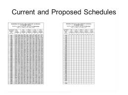 Child Support Schedule Workgroup Issues For Discussion