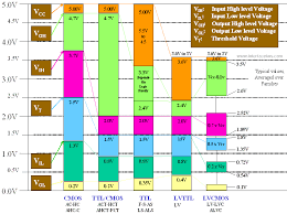 Low Voltage Logic Thresholds Chart Ic Switching Levels