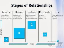 Interpersonal Relationships Stages Of Interpersonal Relationships