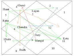Predictions By Vedic Astrology Learning Astrology