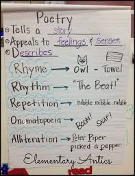 Five For Friday On Saturday Poetry Anchor Chart