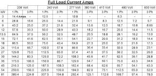 Kw 3 Phase Amps Chart Related Keywords Suggestions Kw 3