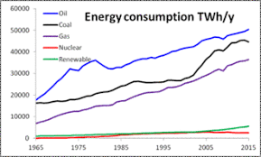 Us Energy Consumption Pie Chart World Energy Consumption Wikipedia