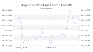 Argentine Peso To Dollar Chart 4100 Ars To Cad Exchange Rate Live 90 94 Cad Argentine