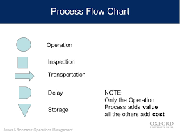 Operations Management Ppt Video Online Download