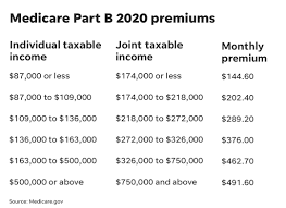 Medicare Part B 2020 Deductibles Premiums Increasing