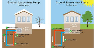 geothermal heat pump. Wonderful Pump Geothermal Heat Pump Colony Heating And Air Conditioning And _