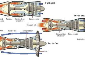 diagram of jet engine exploded pic2flycom diagram of jet jet engine parts diagram cutaway views aka exploded