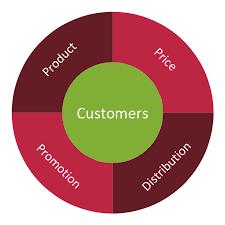 Marketing Mix Wheel Diagram Marketing Plan Circular