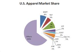 Gap Inc Is Gradually Losing Its Share In The U S Apparel