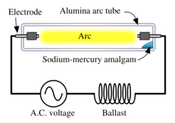 high intensity discharge lamp new world encyclopedia diagram of a high pressure sodium lamp