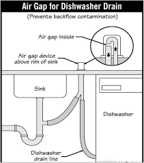 gap between dishwasher and countertop exhaustive kitchen sink air gap rustic kitchen decorating ideas check more