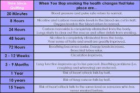 Stop Smoking Health Chart Pin On Health And Fitness