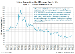 30 Year Mortgage Rate Chart Historical Median New Home Sale Prices Falling Seeking Alpha