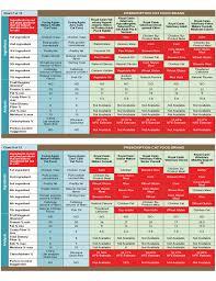 Dog Food Comparison Chart Prescription Cat Food Comparison Chart Free Download