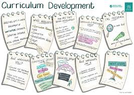 curriculum development curriculum development process what matters curriculum for