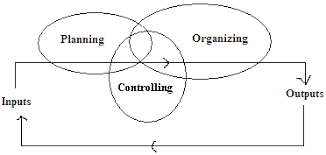 rahul s noteblog objectives and elements of production and  elements of production and operations management