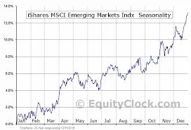Ishares Msci Emerging Markets Indx Nyse Eem Seasonal Chart