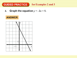 graph an equation using slope intercept form for examples