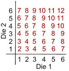 Sum Of 2 Dice Chart Empirical Vs Theoretical Probability Mathbitsnotebook Geo