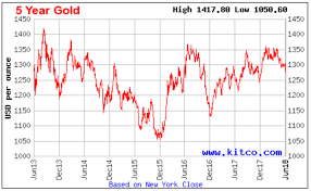 Kitco 5 Year Gold Chart Aisc For Gold Miners In 2018 Trend Reversal Seeking Alpha